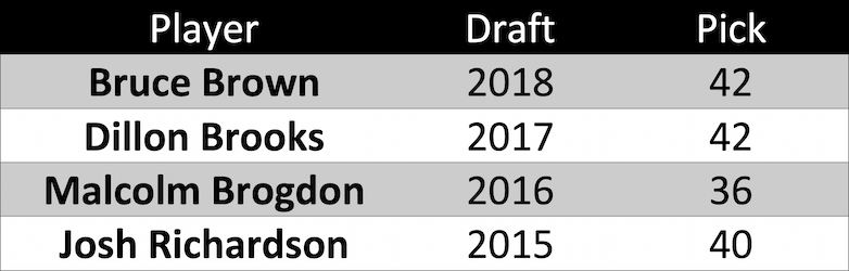 Leaders in NBA minutes played among 2nd round picks